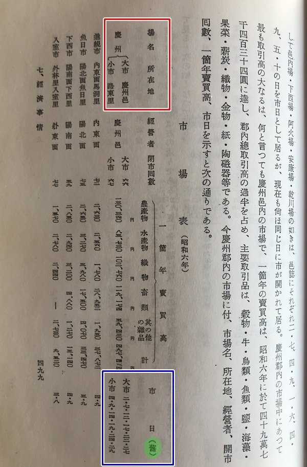 경주군 생활상태 조사 499쪽. 빨강색 선 상자안에 시장의 소재지가 소시는 노동리라는 기록이 보인다. 아래 파랑색 선 상자안에는 시장의 개최일(시일)에 대시는 2.7.12.17.22.27일, 소시는 4.9.14.19.24.29 기록이 보인다. 시일아래 녹색 원안에 표기된 구(舊)에 대해 아라키 준 박사는 음력을 의미하는 것이라고 설명했다.