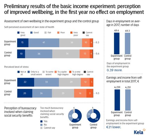 지난 2월 8일 핀란드가 공개한 기본소득 실험 예비 결과