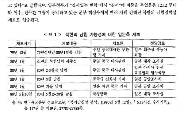 1979년 연말부터 1980년 5월까지 일본을 통해 들어온 북한 남침설. 박선원 논문에 수록.