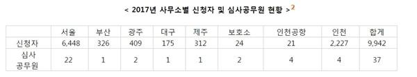 2017년도 사무소별 신청자 및 심사공무원 현황 -