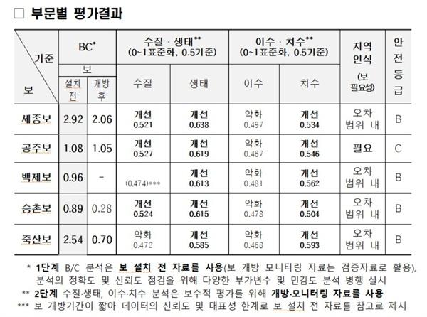 4대강 조사평가 기획위원회가 밝힌 부문별 주요 평가결과.
