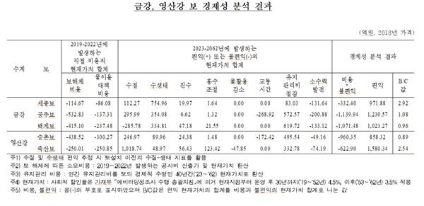 금강, 영산강 보 경제성 분석 결과.