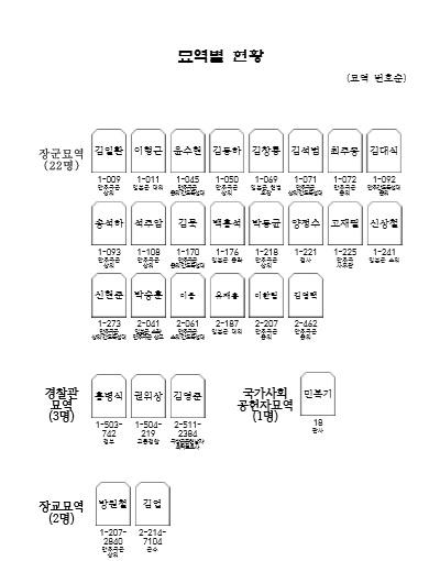 국립 대전현충원에 안장된 친일반민족행위자 28명 현황