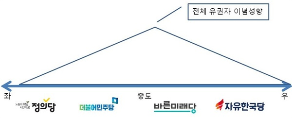 기존 한국의 유권자&정당 이념 구조 기존 한국의 유권자&정당 이념 구조