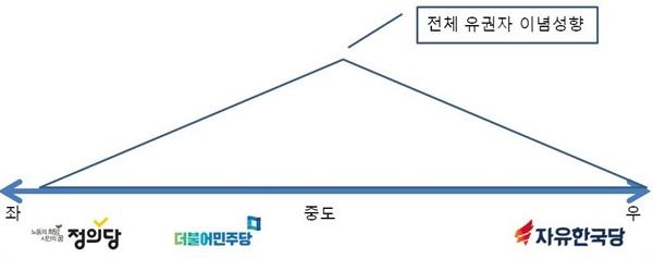 현재 한국의 유권자&정당 이념 구조