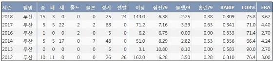 두산 이용찬 최근 6시즌 주요 기록 (출처: 야구기록실 KBReport.com)