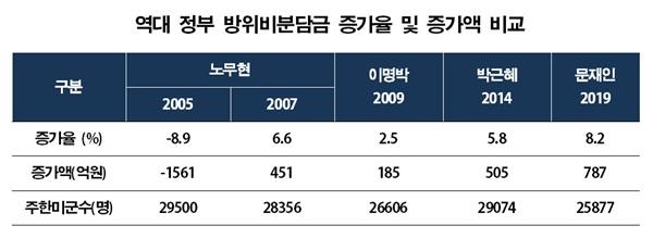 역대 정부 방위비분담금 증가율 및 증가액 비교.