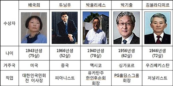 해외동포상 수상자들 2  'KBS 제20회 해외동포상' 수상자 명단