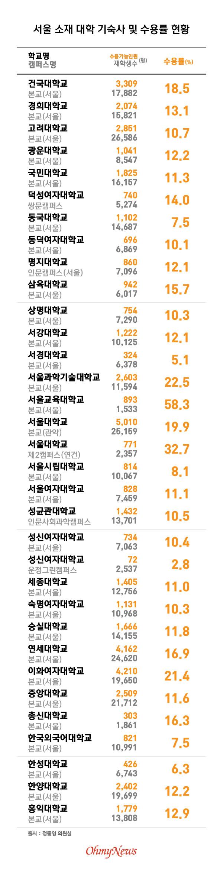 서울 소재 대학 기숙사 및 수용률 현황