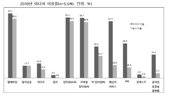 미디어 이용률 한국언론진흥재단이 발표한 '2018년 미디어 이용률' 자료.