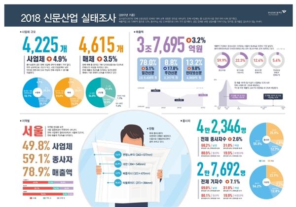 2018 신문산업 실태조사 인포그래픽