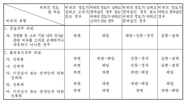 국공립 교원 징계기준 교육부령 '교육공무원의 징계양정 등에 관한 규칙' 별표 징계기준에서 일부 발췌