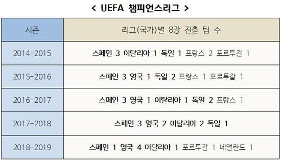 최근 5년간 국가별 챔피언스리그 8강 진출 팀 수