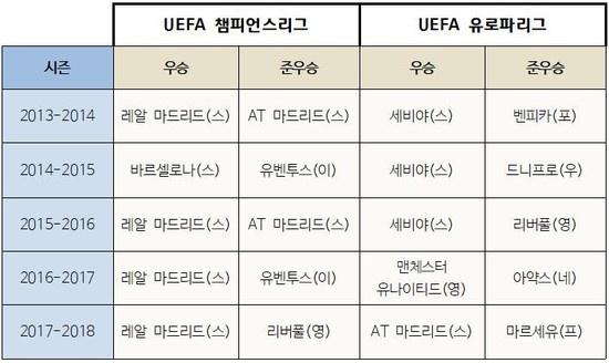 지난 5년간 챔피언스리그와 유로파리그의 우승팀과 준우승팀