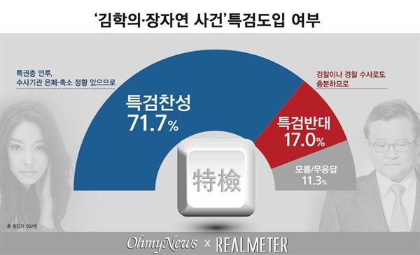 '김학의·장자연 사건' 특검도입 여부에 대한 국민 여론조사