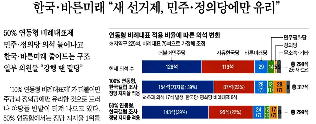 △ 3월 18일 보도와 같은 도표에서 자유한국당 주장을 뒷받침하는 한국갤럽 지지율 항목만떼어 보도한 조선일보 후속 보도(3/19)
