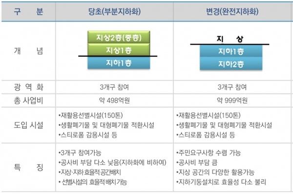 부분지하화 계획과 완전지하화 계획 비교