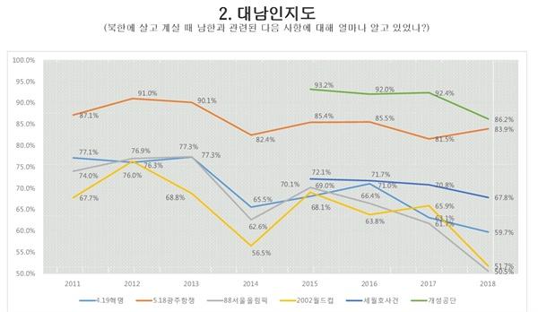 서울대 통일평화연구원이 매년 발표하는 북한 주민의식 조사 통계. 5.18 광주민주화운동에 대한 인지가 평균 80% 이상으로 매우 높은 편이다.