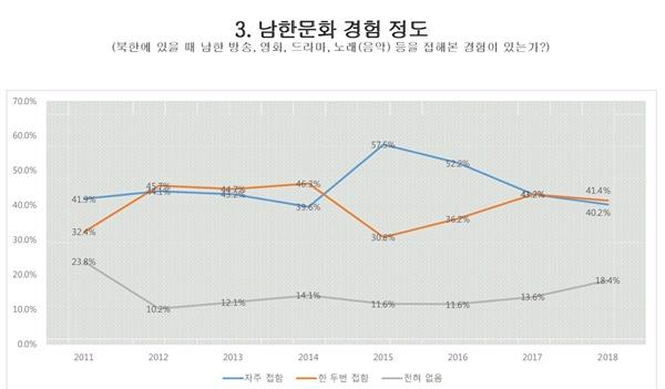 서울대 통일평화연구원이 매년 발표하는 북한 주민의식 변화 조사 결과. 북한에 한류 컨텐츠가 유입된 것은 지난 2004년께부터라고 알려졌다.