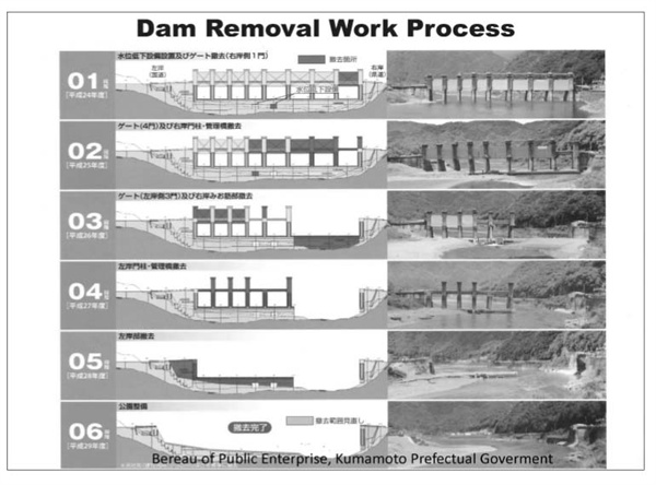일본 아라세 댐 철거 6단계 과정을 설명하는 츠르쇼코 씨의 프리젠테이션