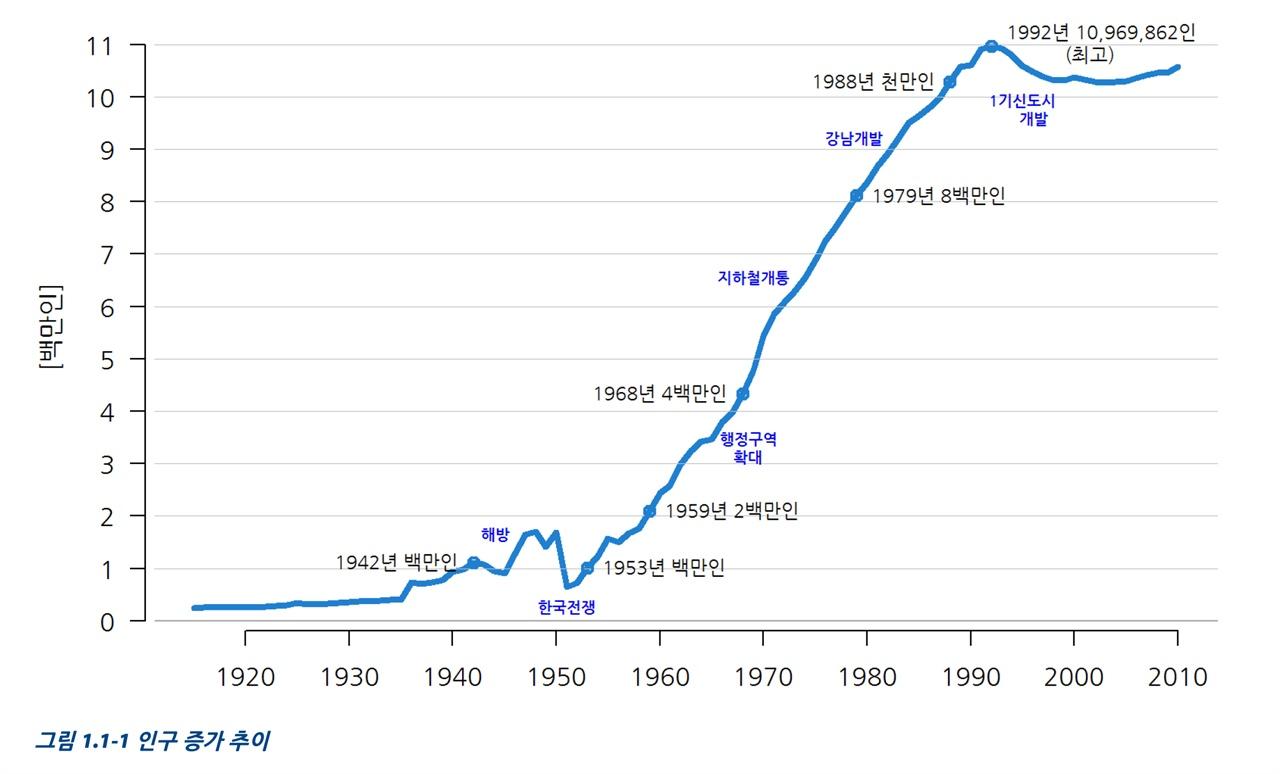 서울의 폭발적인 인구 증가 일제 강점기부터 꾸준히 늘어난 서울 인구는 한국전쟁 때 감소했을 뿐 이후부터 폭발적인 증가세를 보여왔다. 1953년 100만 명을 넘어섰고, 1959년 2백만 명, 1968년 4백만 명, 1979년 8백만 명, 1988년 1천만 명을 돌파한다. 서울의 인구는 1992년 10,969,862명일 때 최고점을 기록한다.
