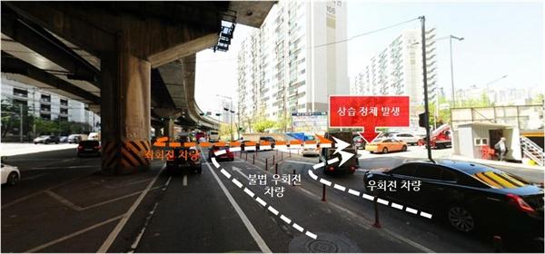 좌회전, 우회전 차량으로 인한 상습 정체 세 가지 방향에서 진입하는 차량으로 정체가 자주 발생한다.