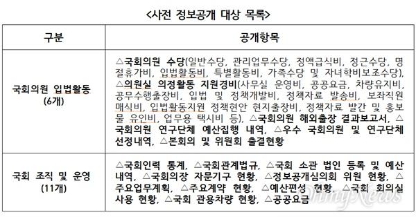 국회사무처는 국회혁신 자문위 권고에 따라 총 17개 항목을 사전에 정보공개하기로 했다. 1일 사무처가 밝힌 17개 사전 정보공개 대상 항목(표)