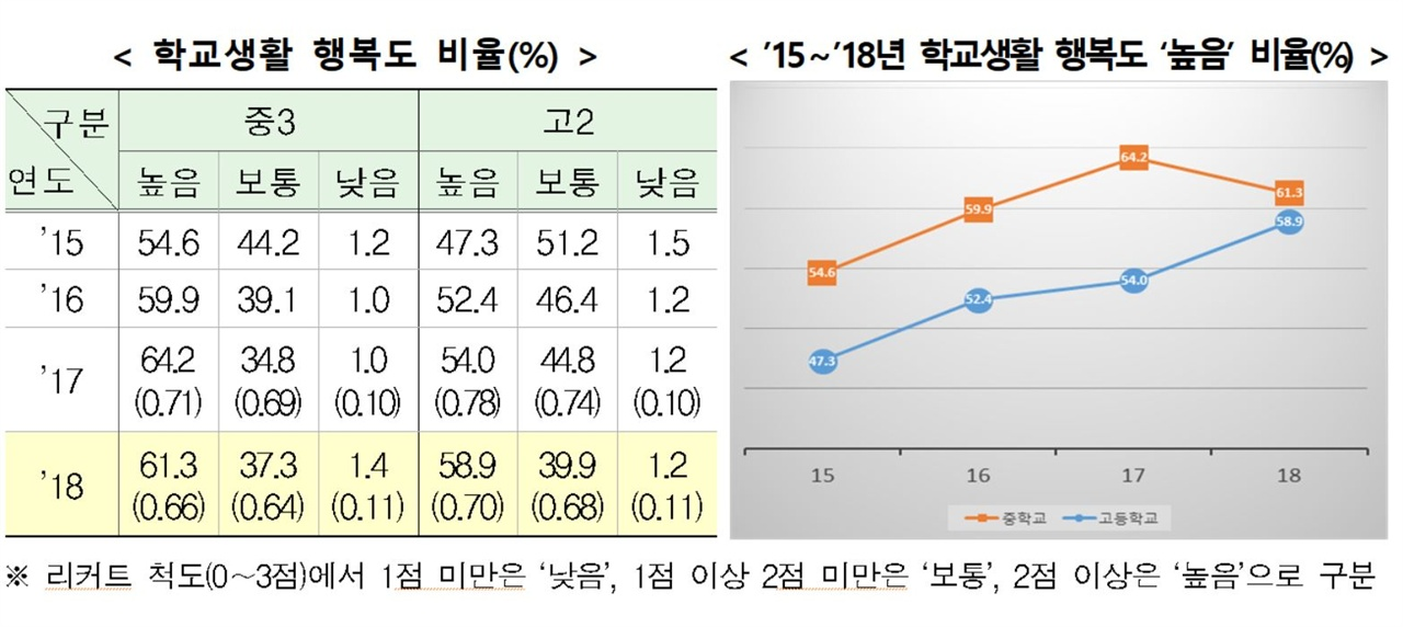 최근 교육부가 내놓은 '15~18년 학교생활 행복도' 비율.