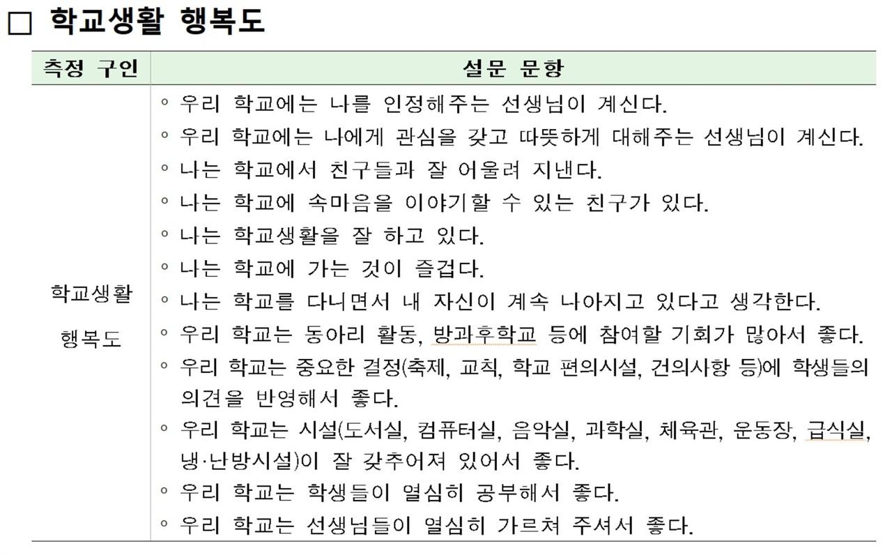 교육과정평가원이 학생들에게 물어봤던 '행복도' 관련 12개 문항.