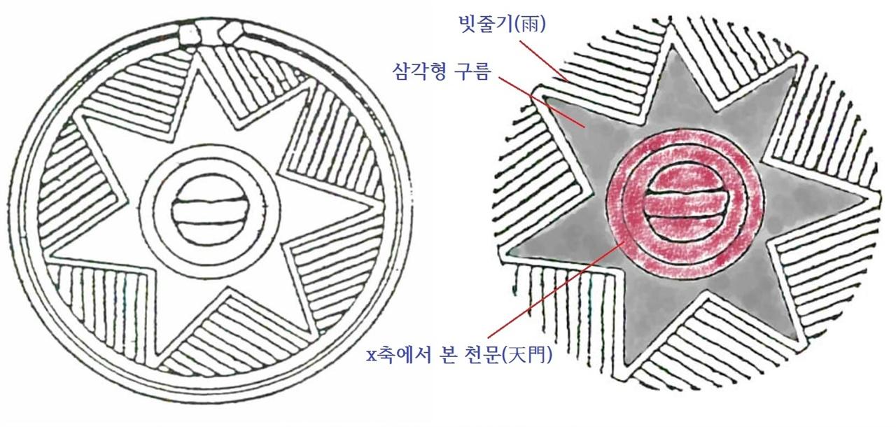 〈사진160〉 중국 치지아문화(濟家文化 기원전 2000년) 청해타마대 M25호 무덤. 칠성각(七星角) 기하문단뉴동경. 기원전 12-11세기. '칠성각'은 세모꼴 각이 일곱 개인 별 무늬란 말이고, '단뉴'는 뉴(고리)가 하나라는 뜻이다. 〈사진161〉 칠성각(七星角) 기하문단뉴동경에서 테두리를 지운 도상이다. 중국 청동기 장인이 생각한 실제 도상은 여기까지다. 테두리는 그의 디자인에서 염두에 두지 않은 것이다.