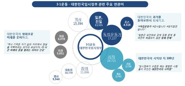 3.1운동 및 대한민국 임시정부 관련 주요 연관어