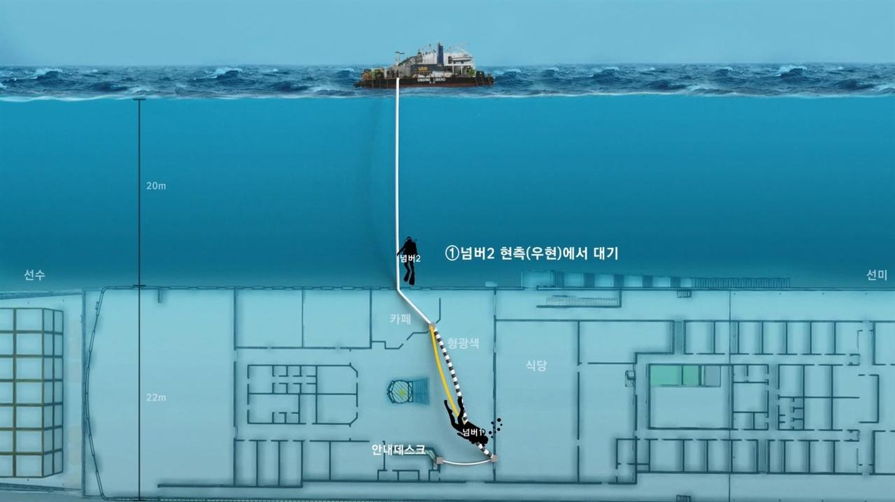2014년 6월 22일 해군이 세월호 DVR을 수거하는 장면 CG