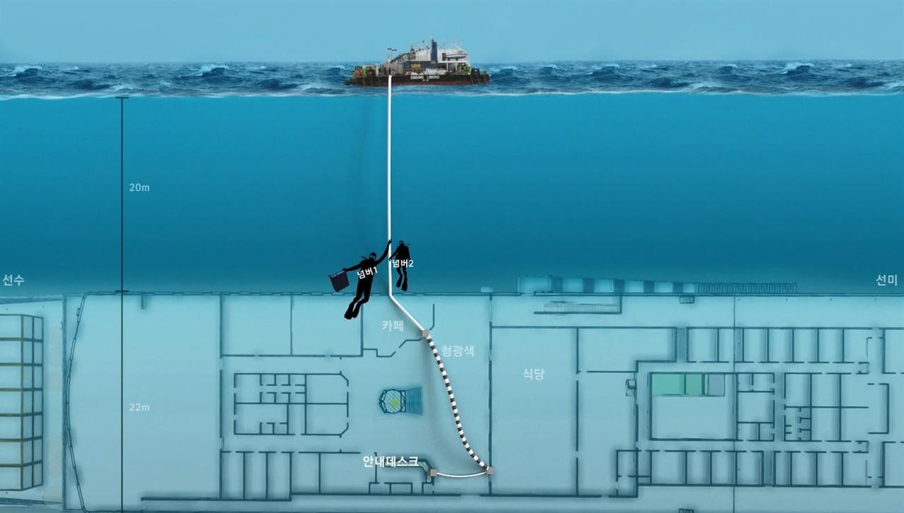 세월호 DVR을 수거하고 나오는 해군 모습 CG, 당시 해군이 찍은 영상은 이 부분부터 존재한다.