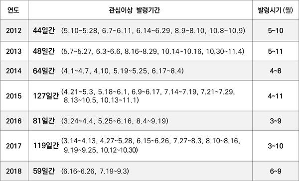 충남연구원이 제시한 녹조 발령 상황.