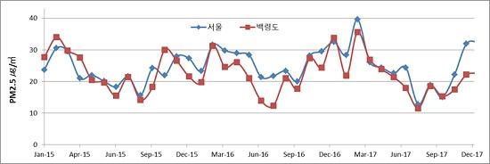 서해 백령도는 주변에 오염원이 없기 때문에 중국 발 미세먼지의 영향을 효과적으로 측정할 수 있는 곳이다. 백령도와 서울의 미세먼지 농도가 비슷한 양상으로 증감하는 것을 보여주는 2015~2017년도 자료.