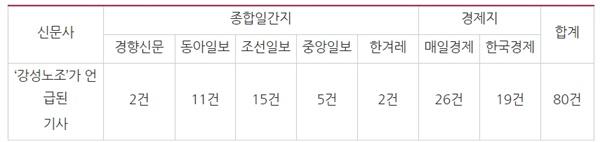 '강성노조 키워드'가 포함된 기사량 비교(1/1~3/29)
