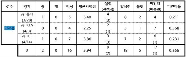 2019시즌 최채흥의 선발 등판 일지