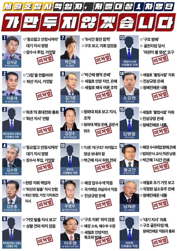 4.16연대가 공개한 세월호참사 책임자, 처벌 대상 1차 명단