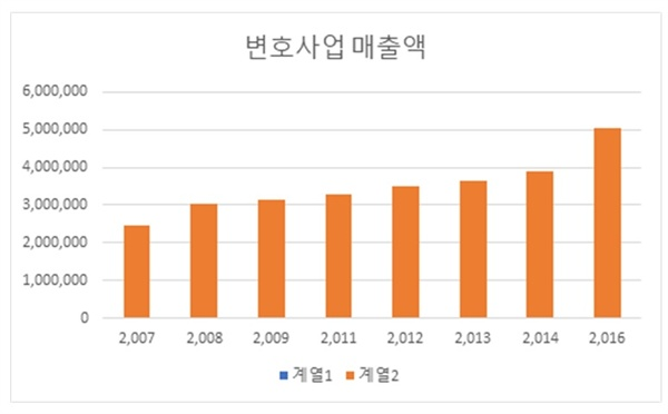 한상희 교수 발제문의 <우리나라 변호사업 매출액 변동> 도표