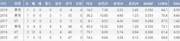 롯데 장시환의 최근 5시즌 주요기록(출처: 야구기록실 KBReport.com)