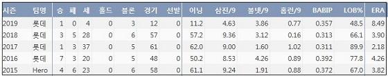 롯데 손승락 최근 5시즌 주요 기록 (출처: 야구기록실 KBReport.com)