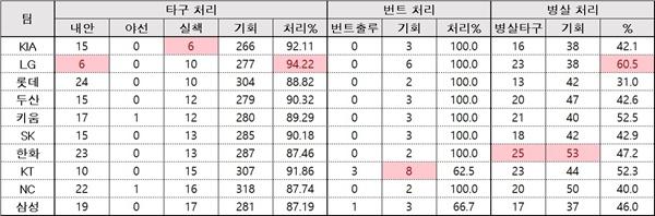 2019년 4월 21일 마감기준 내야수비지표 LG의 내야수비 기록. 타구 처리율과 병살 처리율을 잘 살펴보자.
