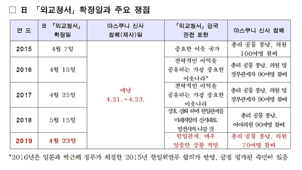 외교청서 및 야스쿠니 신사 참배관련 종합자료.