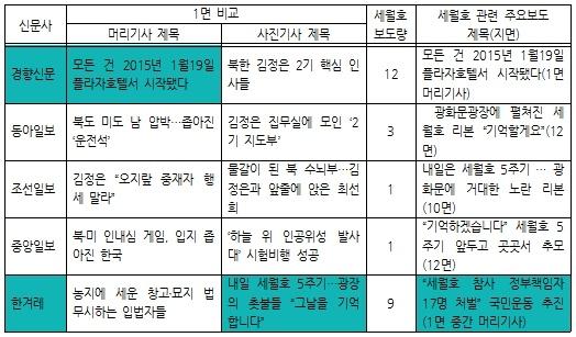 2019년 4월 15일 1면 보도 비교, 세월호 관련 총보도량, 세월호 관련 대표보도 비교