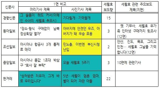 2019년 4월 16일 1면 보도 비교, 세월호 관련 총보도량, 세월호 관련 대표보도 비교