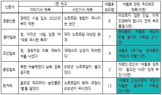 2019년 4월 17일 1면 보도 비교, 세월호 관련 총보도량, 세월호 관련 대표보도 비교