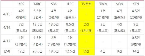 '세월호 참사' 관련 저녁종합뉴스 보도량(4/15~17), 괄호 안은 첫 보도 순서