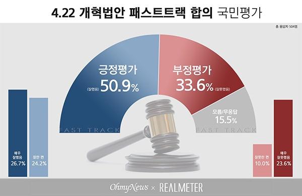 4.22 개혁법안 패스트트랙 합의 국민평가