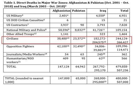 2001년~2018년 발생한 아프가니스탄, 이라크, 파키스탄 전쟁 사망자는 50만 명에 이르며, 민간인 사상자가 반을 차지한다 (출처: 전쟁비용 프로젝트)