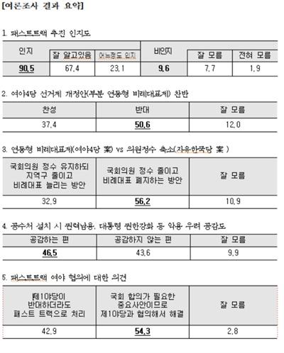 자유한국당 싱크탱크 여의도연구원이 24일 보도자료로 발표한 패스트트랙 관련 여론조사 결과 요약본.